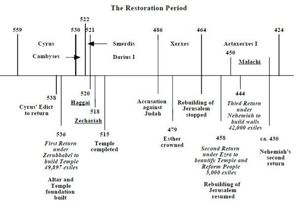 The Restoration Period - Malachi